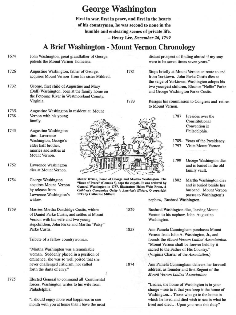 Mount Vernon Chronology - use this as text file
